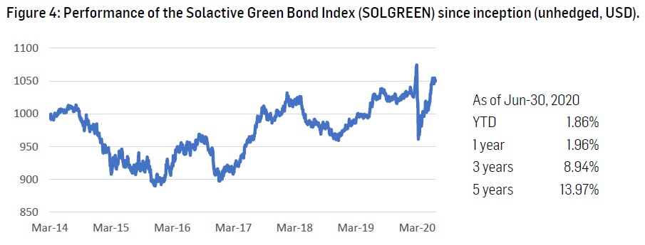 green bond index